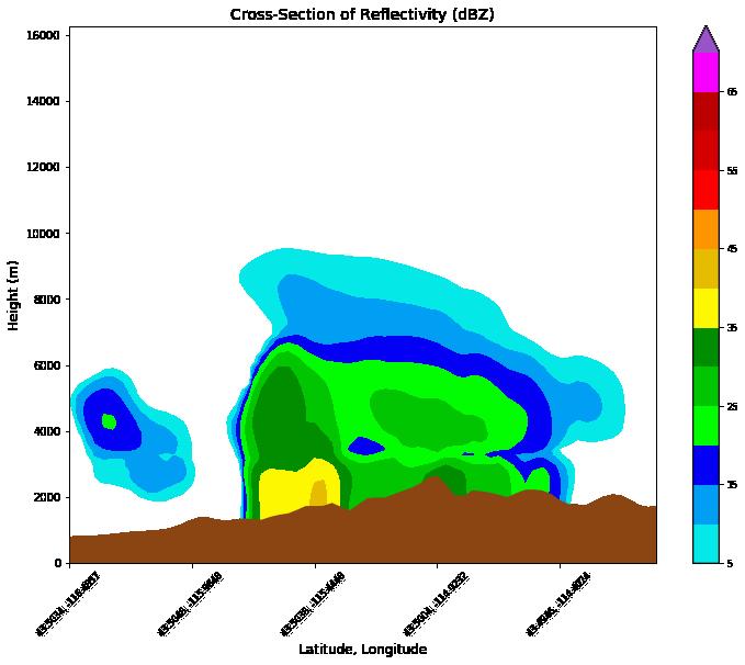 Plotting Examples — wrf-python 1 3 2 documentation